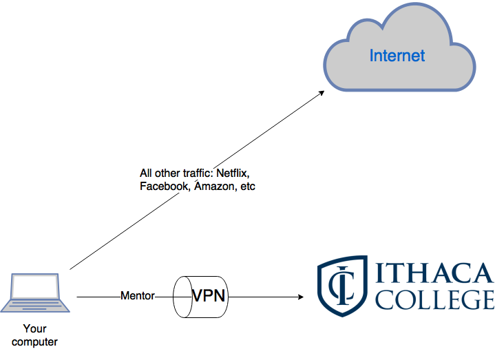 A split tunnel VPN, showing traffic going to Mentor via the VPN tunnel and other traffic going to the internet