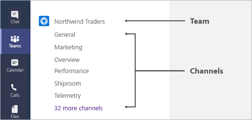 An example of teams and channels within Teams.